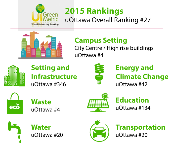 uOttawa UI GreenMetric breakdown for 2015. uOttawa ranked favourably in Waste, Water, transport, and energy & climate change