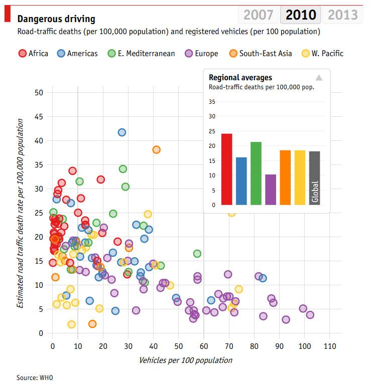 Dangerous driving 2010