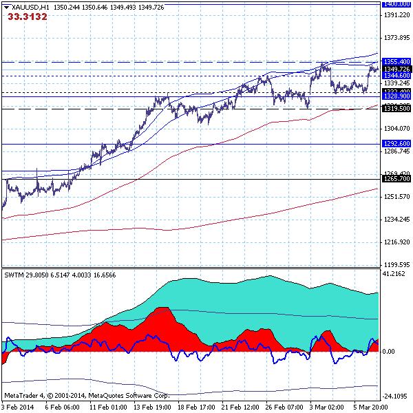 Золото (GOLD) - 07.03.14. Рынок приблизился к верхней границе канала 1319.50-1355.40.
