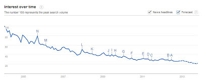 google trends ham radio interest graph