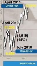 Dow Jones 2010-11.