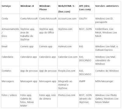 Imagem: Listagem de mudanças de nome em produtos