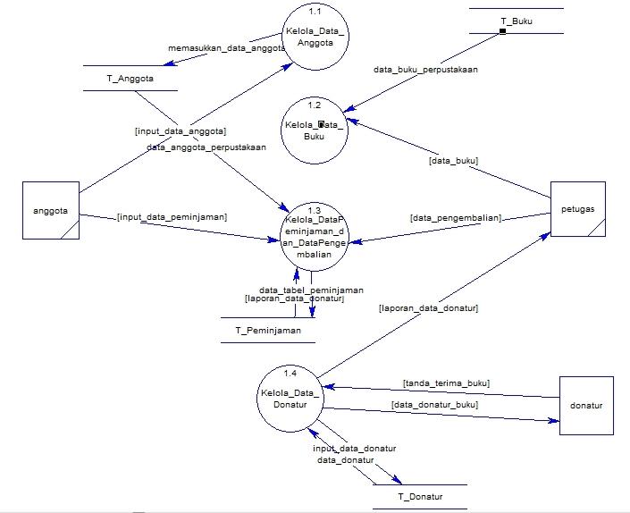 Echas blog context diagram dan data flow diagram perpustakaan context diagram perpustakaan 2 data flow diagram level 0 ccuart Images
