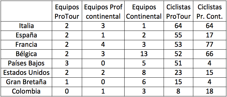 Colombianos en el World Tour. Captura+de+pantalla+2013-06-21+a+la(s)+22.51.16