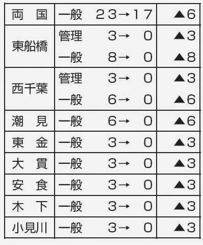 http://www.doro-chiba.org/nikkan_dc/n2014_07_12/n7780.htm