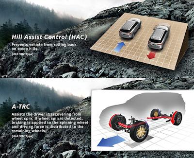 Fitur Keamanan dan Keselamatan Toyota All New Fortuner Terbaru 2016 - Hill Assist Control dan Active Traction Control