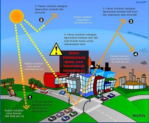 Definisi, Apa itu Pemanasan Global