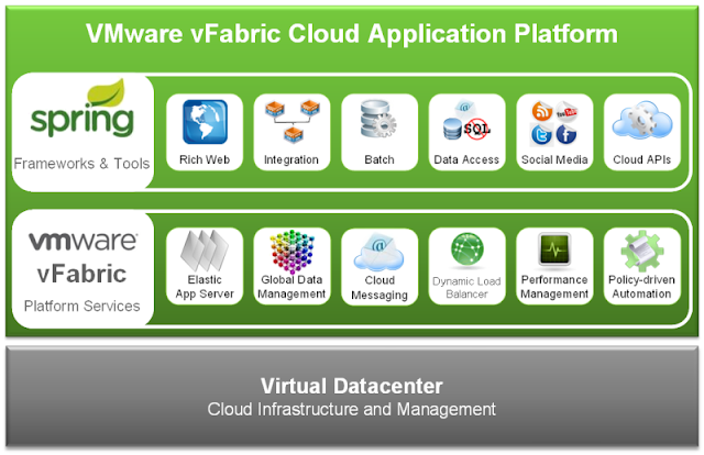 VMware Launches vFabric Suite 5.1