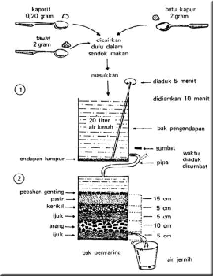 Jika Anda merasa kesulitan untuk membuat penyaringan air dengan bahan ...