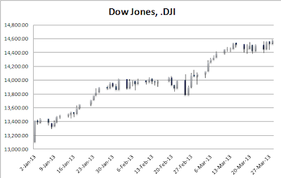 1st Quarter Dow Jones Industrial