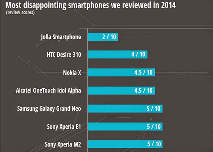 Rankings Smartphone Follow Each Criterion In 2014 4