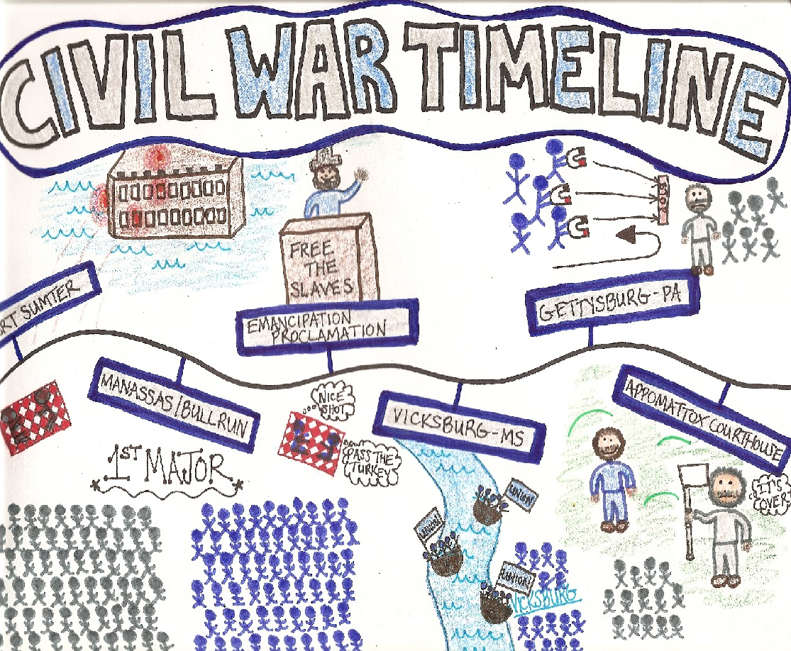 a timeline of the civil war April 9, 1865: the civil war ends when general lee, who did not want his men to die in a war no longer possible to win, surrenders at the appomattox court house in.