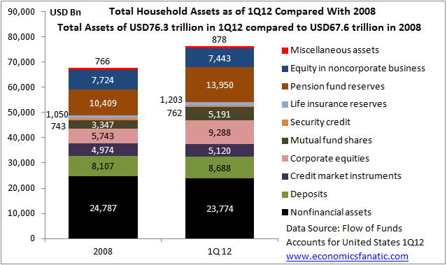 Total Household Assets for 2008 and First quarter of 2012 in Billions of USD