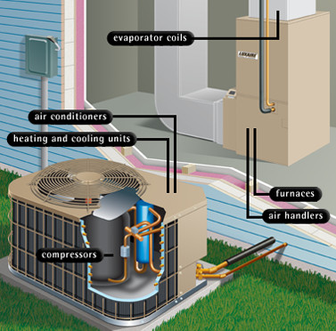 Sandium heating and air blog the most effective for Most effective heating system