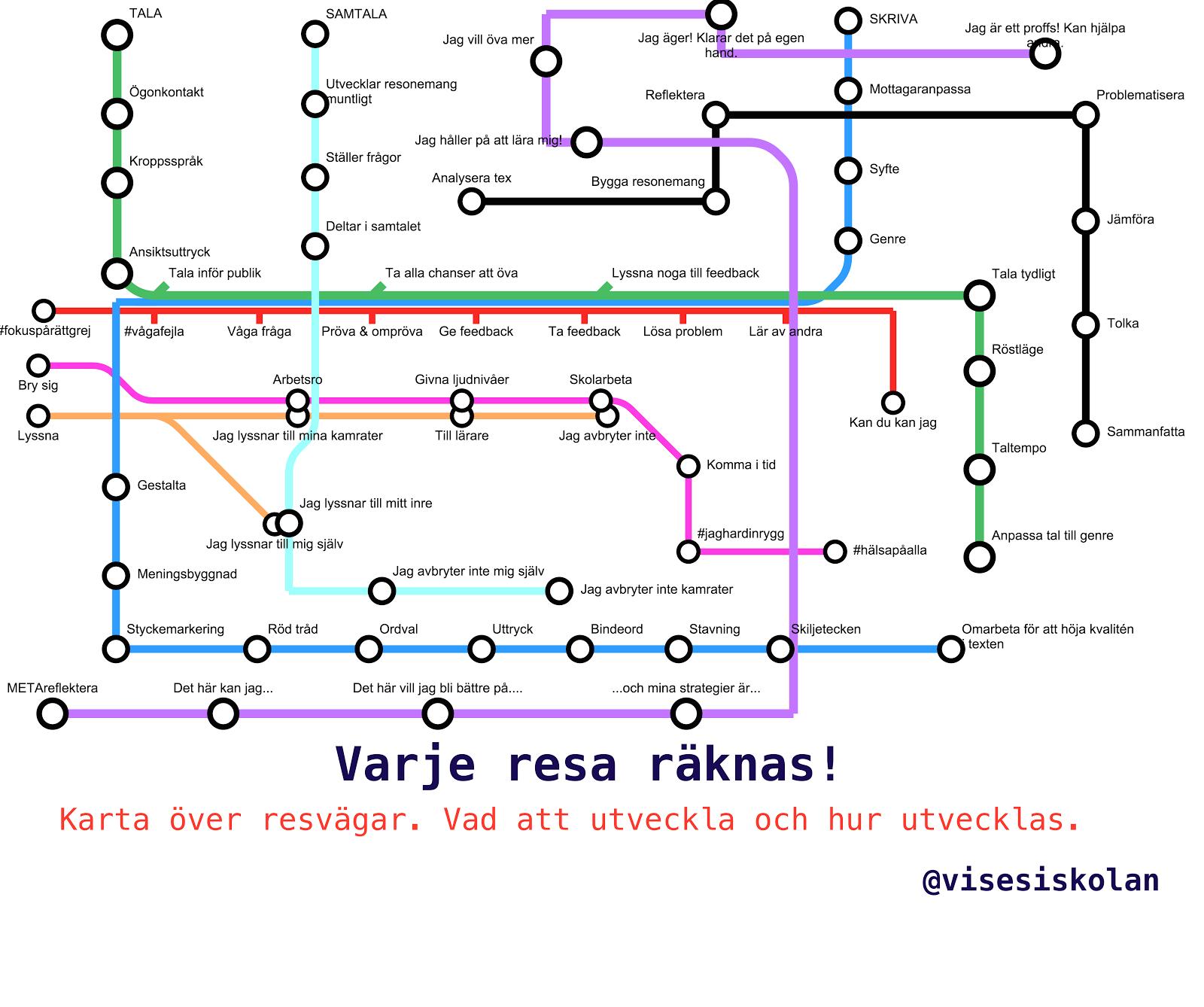 Att utveckla det svenska språket är en resa!