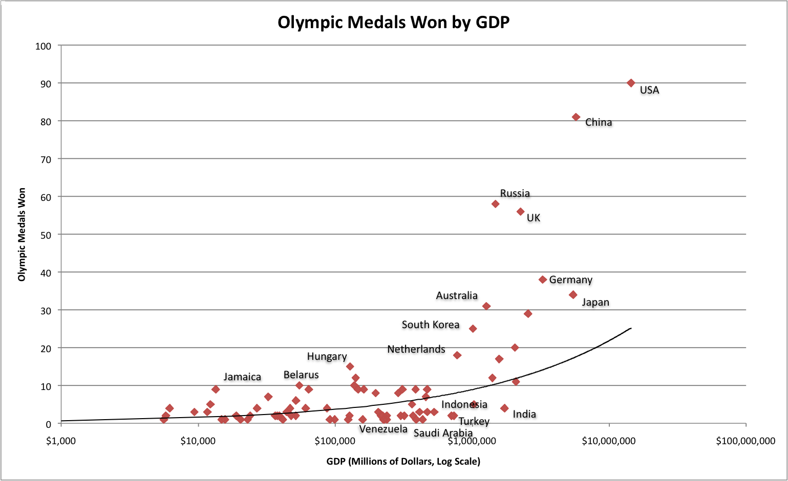 olympics 2012 an economic analysis The economic impact of the london 2012 olympics adam blake 2005/5  - 2 - the economic impact of the london 2012 olympics  (bureau of economic analysis 2002), while smaller tables of around 20 to 50 products and industries are more common.