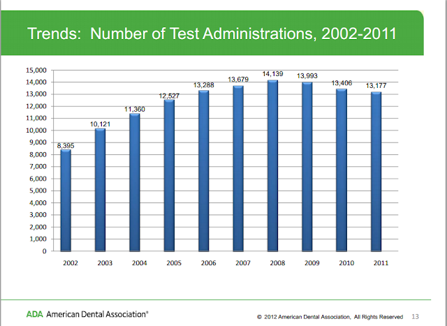 Number of DAT Tests Administered from 2002-2011