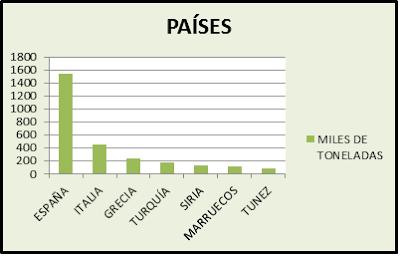 gráfico-ventas-aceite-oliva-2013-2014