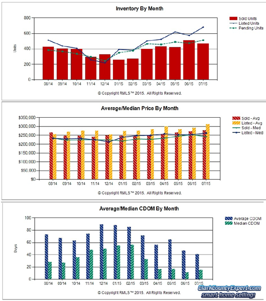 RMLS Charts of Vancouver WA Resale Home Sales Trends in July 2015