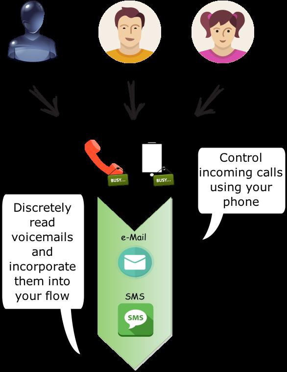 Voicemail Flow - Read Your Voicemails: Voicemail Flow - Read Your ...