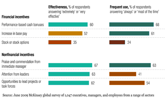 McKinsey Employee Engagement Survey Results
