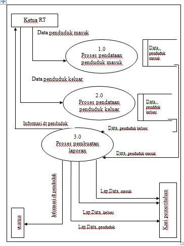 Ghieani zhivanna sistem informasi pendataan penduduk diazt gambar data flow diagram level 0 pendataan penduduk ccuart Choice Image