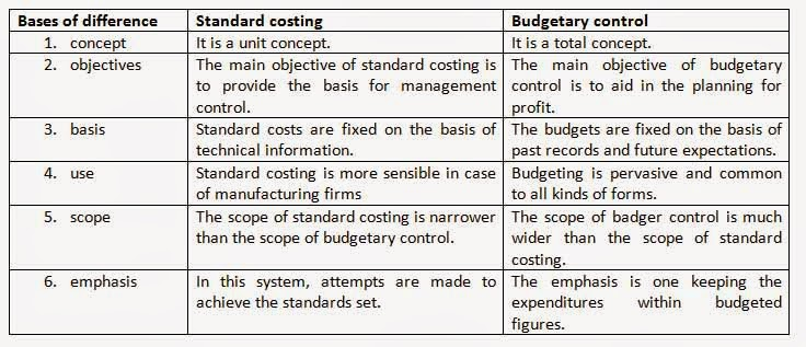 standard costs Definition and explanation of standard costing: a standard cost is the predetermined cost of manufacturing a single unit or a number of product units during a specific period in the.