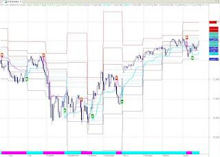 Dow Jones EOD Chart