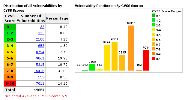 musings on information security  cvss - common vulnerability scoring system