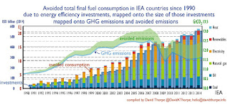 INFOGRAPHIC: How investment in efficiency has reduced fuel consumption & GHG emissions since 1990