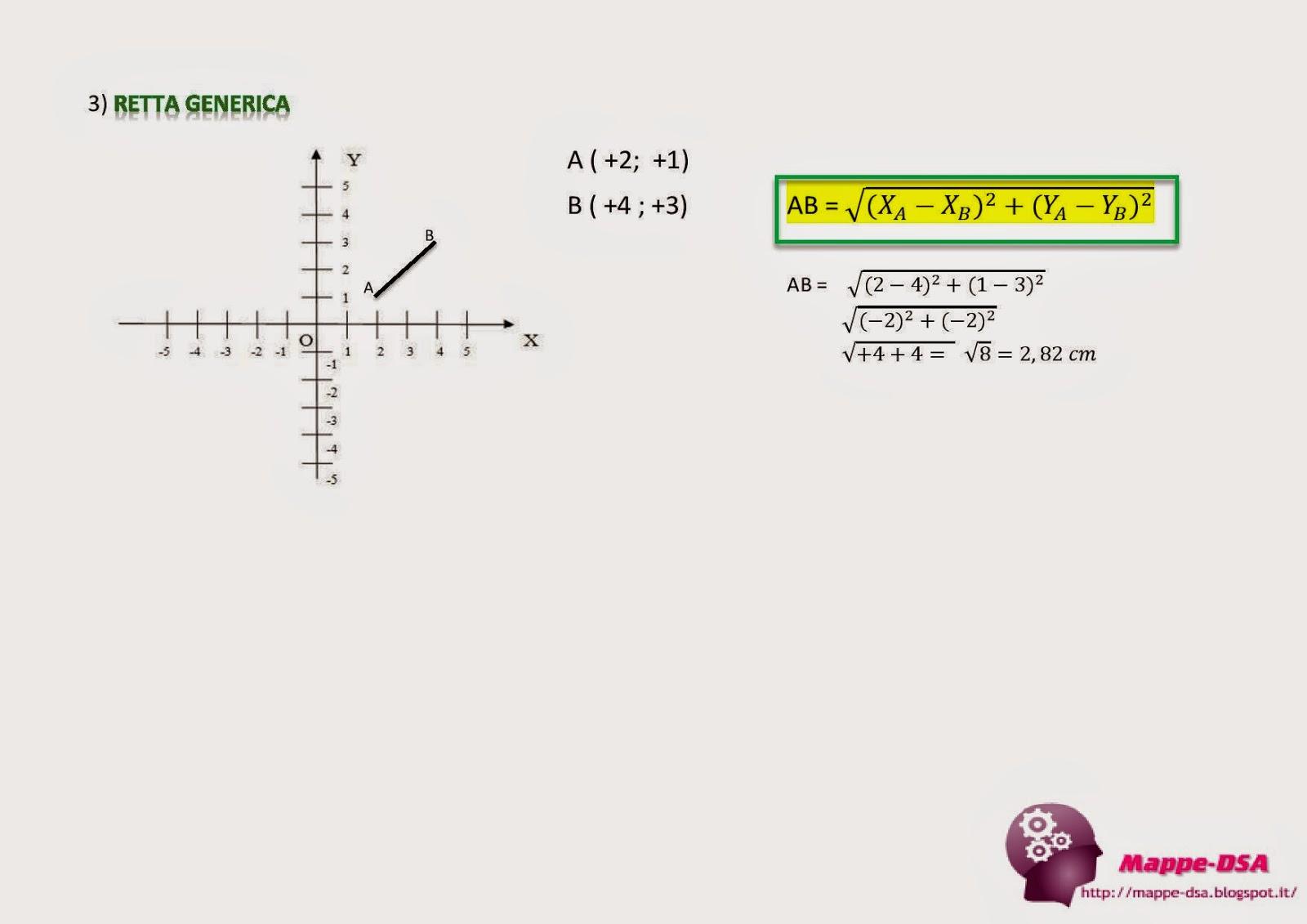 mappedsa mappa schema dislessia discalculia dsa rette piano cartesiano matematica geometria