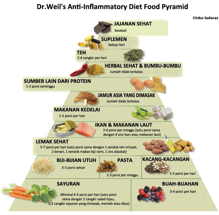 Diet Sehat Mudah dan Bebas berdasarkan Penyakit Dr.Weil s Anti