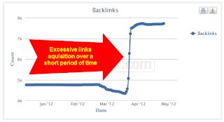 Unnatural Links Notifications & Over-Optimization