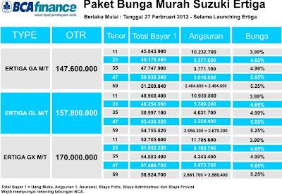 Paket Kredit Suzuki Ertiga di BCA Finance Murah