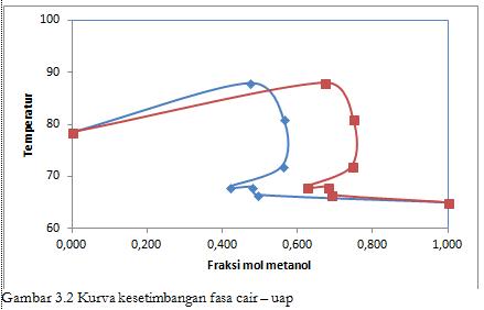 Praktikum kimia fisik kesetimbangan fasa cair cair dan cair uap dari percobaan ini praktikan memperoleh data tentang titik didih indeks bias dan fraksi mol pada tiap komposisi pada saat suhu awal larutan ccuart Choice Image