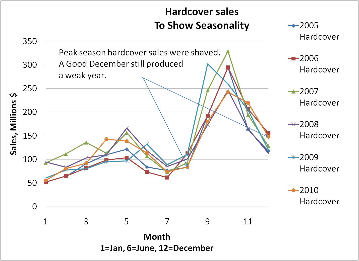 The December Mmpb Sales Recovery Certainly Didn't Pay For The Weak Sales Of  October And November I Expect The Borders Bankruptcy And Ebook Sales To  Cut