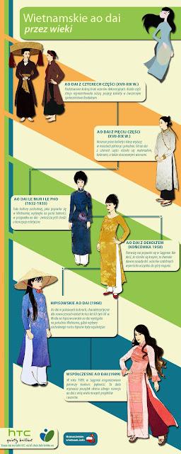 infografika - historia ao dai