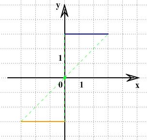 ответ ЗНО по математике симметрия относительно точки О