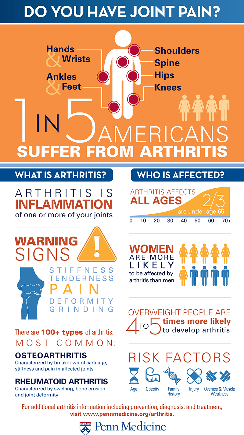 do you have joint pain?