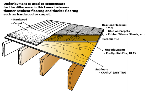 Plywood underlayment – Systems tap timer instructions