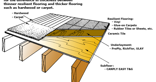 Luan Plywood Flooring Underlayment Can I Use Luan Plywood
