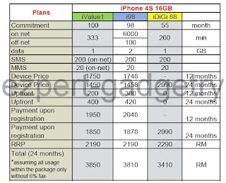 iPhone 4S Plans Compared (Maxis vs Celcom vs DiGi)