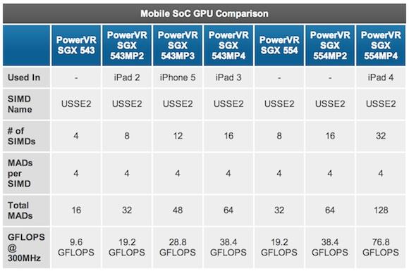 Comparativo de GPUs dos iPads
