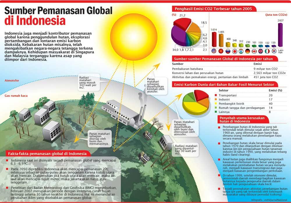 Aktivitas Manusia dan Peranannya dalam Global Warmin.