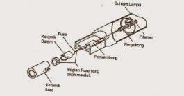 Filament dan Penyokong