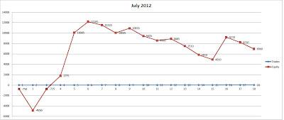Статистика за Июль 2012 (equity)