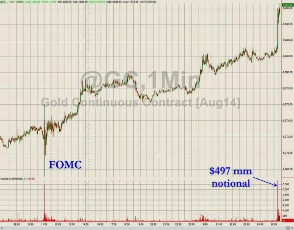 Who Just Bought Half A Billion Dollars Of Gold Futures?