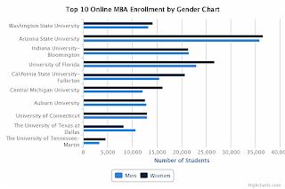 Top 10 Online MBA Enrollment by Gender Chart