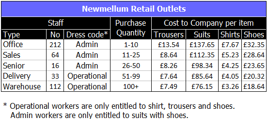 Solutions to CEB's SHL-style Numerical Reasoning Questions - Newmellum Retail Outlets