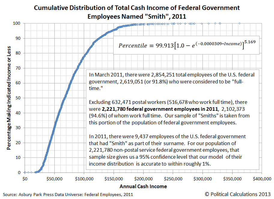 Cumulative Distribution of Total Cash Income of Federal Government Employees Named Smith, 2011